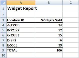 Widget Report after running macro